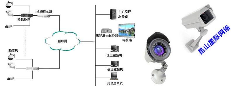 闭路电视监控系统主要由前端音视频数据采集设备,传送介质,终端监视